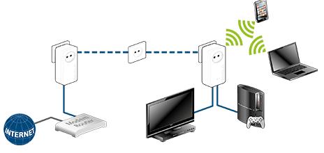 dLAN® Wi-Fi 1200 - extender - Expressions Enfants - Principes