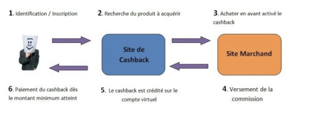 poulpeo  le site de cashback tentaculaire   concours